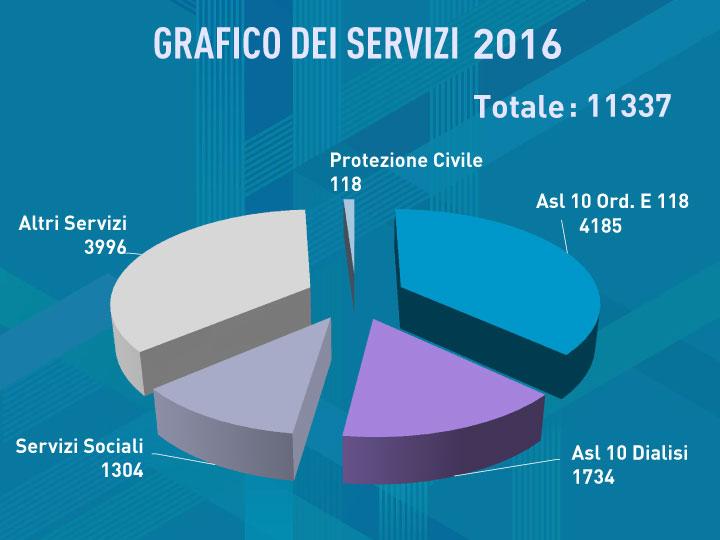 grafici bilancio 2016 - P.A. Tavarnuzze